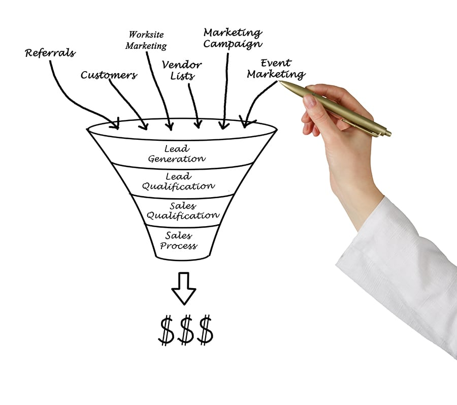 Illustration of an online sales funnel with websites at the center